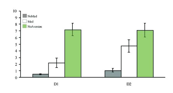 Animal Models of Human Misbehavior