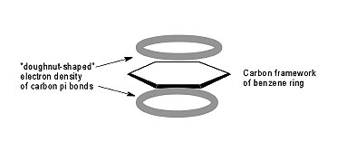 Figure 4. Delocalization of pi electrons above and below the plane of the benzene ring.
