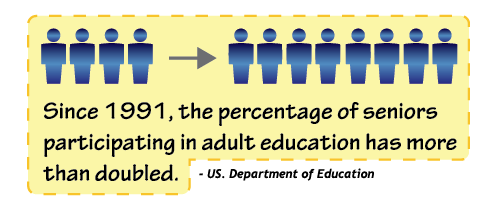 Since 1991, the percentage of seniors participating in adult education has more than doubled.