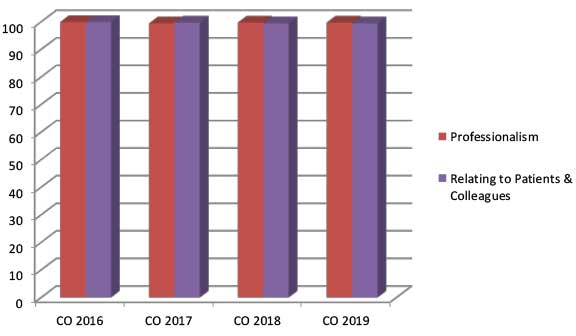 professionalism, relating to patients and colleagues data, CO 2016-CO 2019