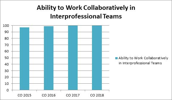 Ability to Work Collaboratively in Interprofessional Teams