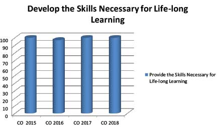 Provide the Skills Necessary for Life-long Learning
