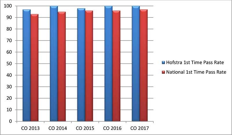 Physician Assistant Program Goals | Hofstra | New York