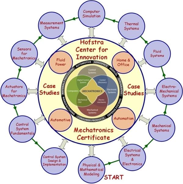 Mechatronics Certification