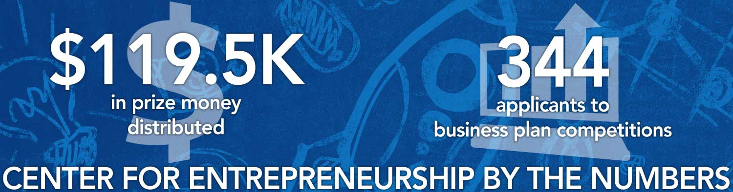 Center for Entrepreneurship by the Numbers - $119.5K in prize money distributed - 344 applicants to business plan competitions