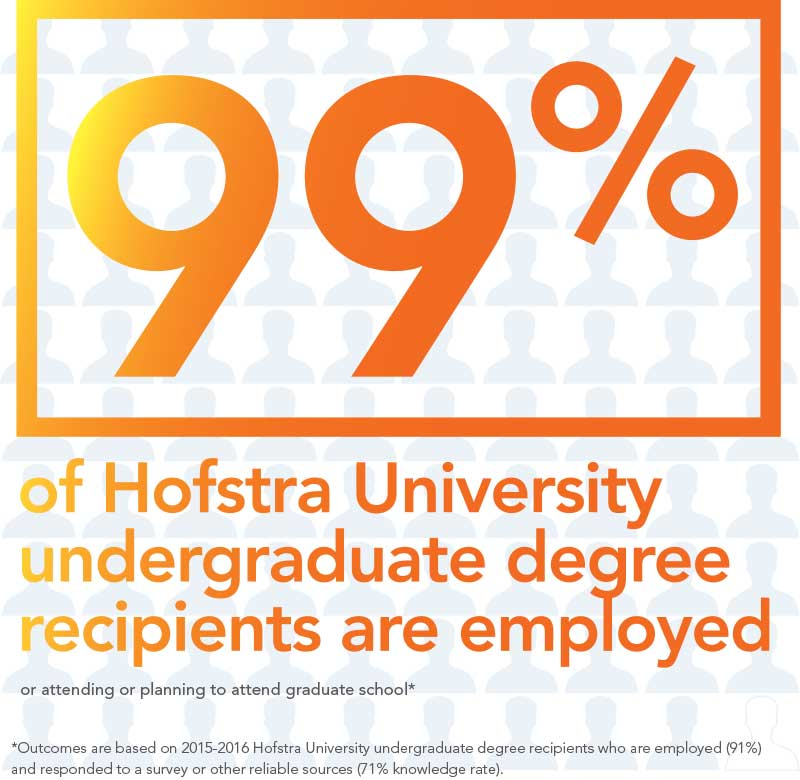 99% of Hofstra University undergradute degree recipients are employed or attending or planning to attend graduate school Outcomes are based on 2015-2016 Hofstra University undergraduate degree recipients who are employed (91%)and responded to a survey or other reliable sources (71% knowledge rate).